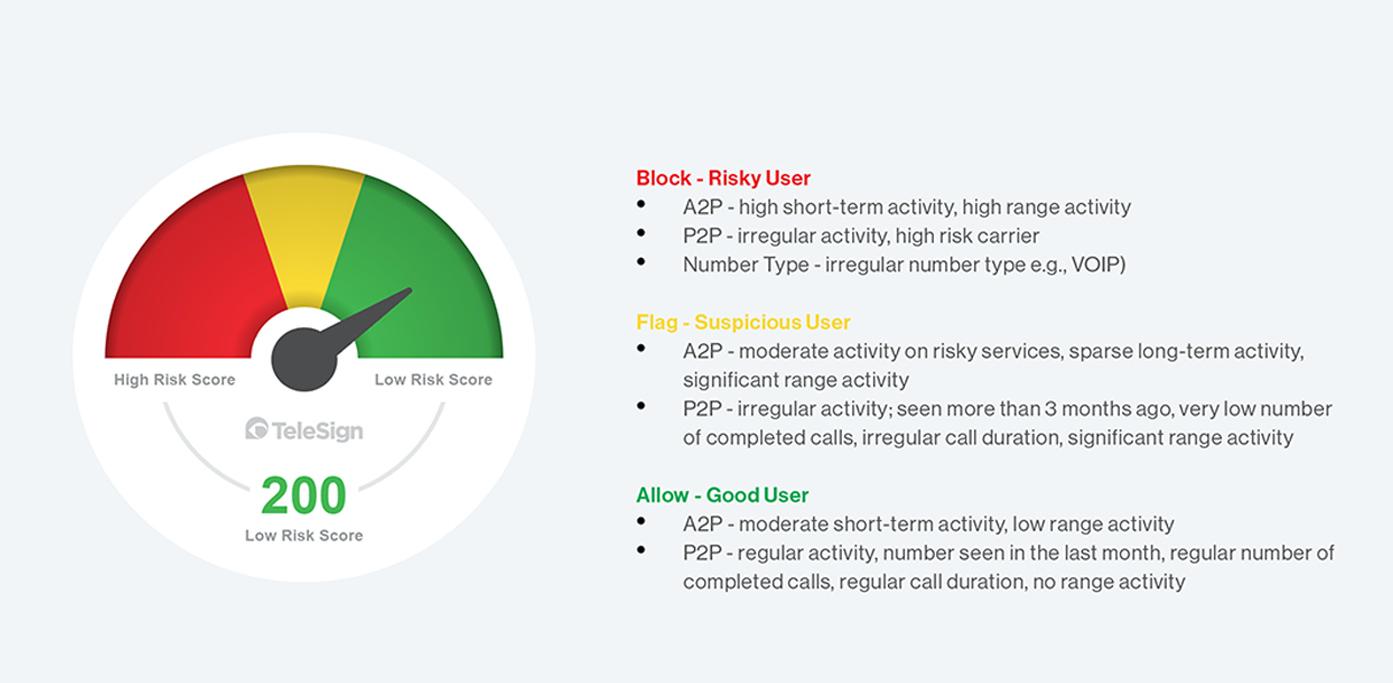General Risk Assessment for Score API