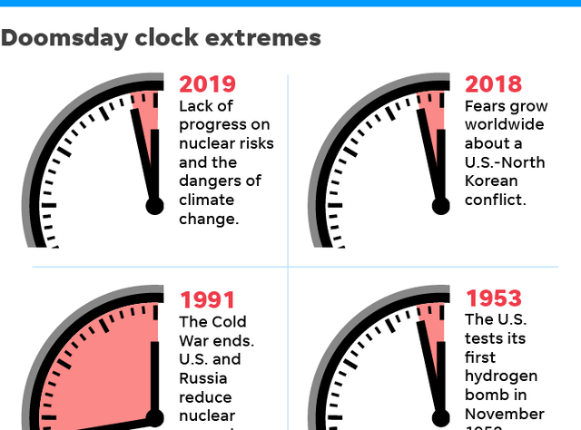 Doomsday Clock is winding down. It must be reversed | Opinion