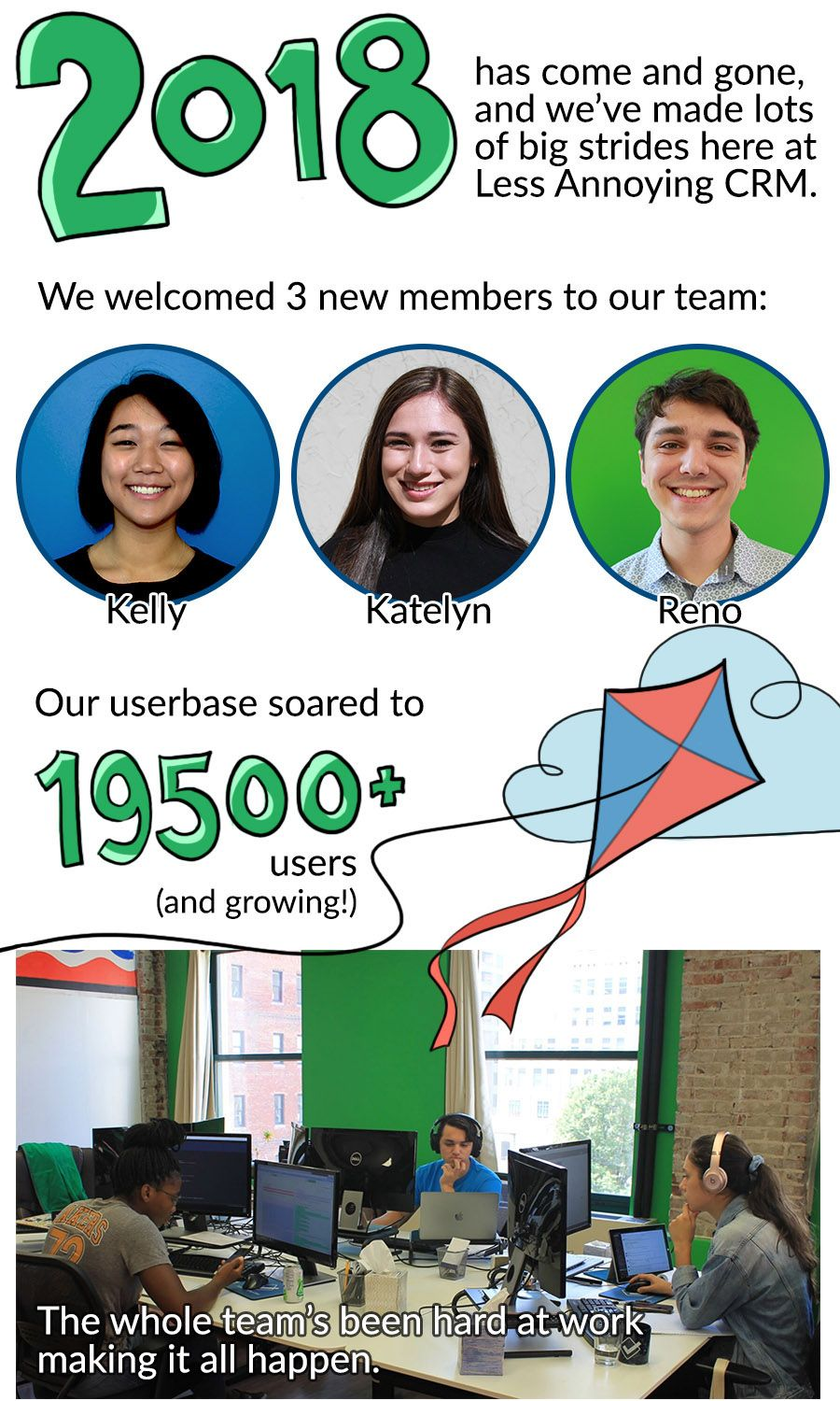2018 has come and gone, and we've made lots of big strides here at less annoying crm. we welcomed 3 new members to our team: kelly, katelyn and reno. our userbase soared to 19500+ users (and growing!). the whole team's been hard at work making it all happen. our developers deployed 357 updates this year, including: new calendar, improved importing tools, smarter email logging, and updated tutorial guides. our crm coaches talk with our users every single day! as a team, we've answered: 15,400+ help requests, 2,700+ phone consults, and 1,850+ onboarding demos. we built on some of our new ideas...Julia and Eunice presented over 100 webinars to more than 800 unique participants. This summer, we hosted 6 new students in our coding fellowship, a program that teaches coding skills to people from underrepresented groups in tech. And we're still innovating. This year, we launched a mentorship program to help our summer interns get the most out of their time here. We had our first-ever diversity and inclusion training workshop. And outside of work hours, our developers teamed up for a coding challenge called Global Hack, an annual competition that brings together technologists and students right here in St. Louis to create apps and software with a social impact. This year, we also moved into our new offices! We only moved 5 floors, but our square footage has almost doubled in the move. We also got to show off our new space at LACRM's first-ever user conference.