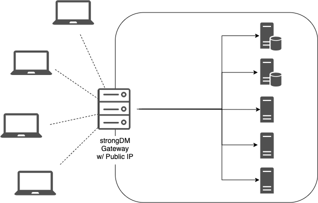 strongDM Gateway with Public IP
