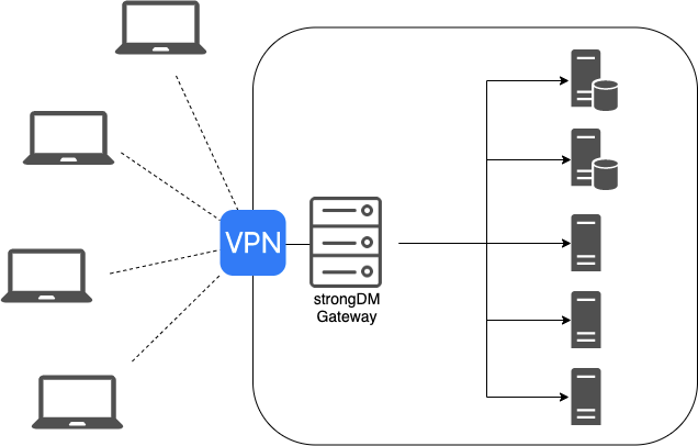 strongDM Architecture - replacing your VPN