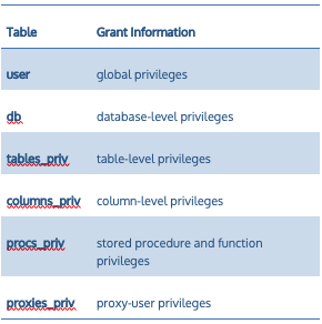 MySQL privileges are stored in grant tables