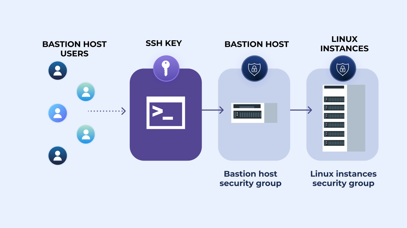 How to SSH Through Bastion With Key [Tutorial]
