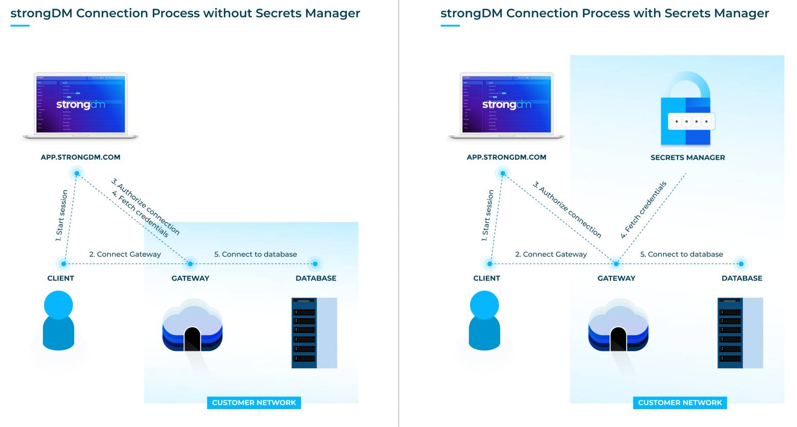 strongDM works with your secrets manager