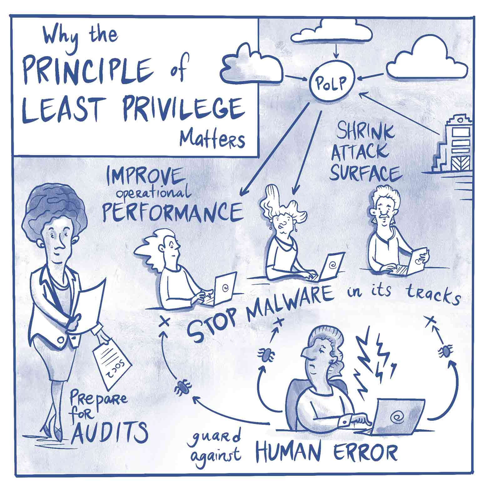 Why the Principle of Least Privilege Matters