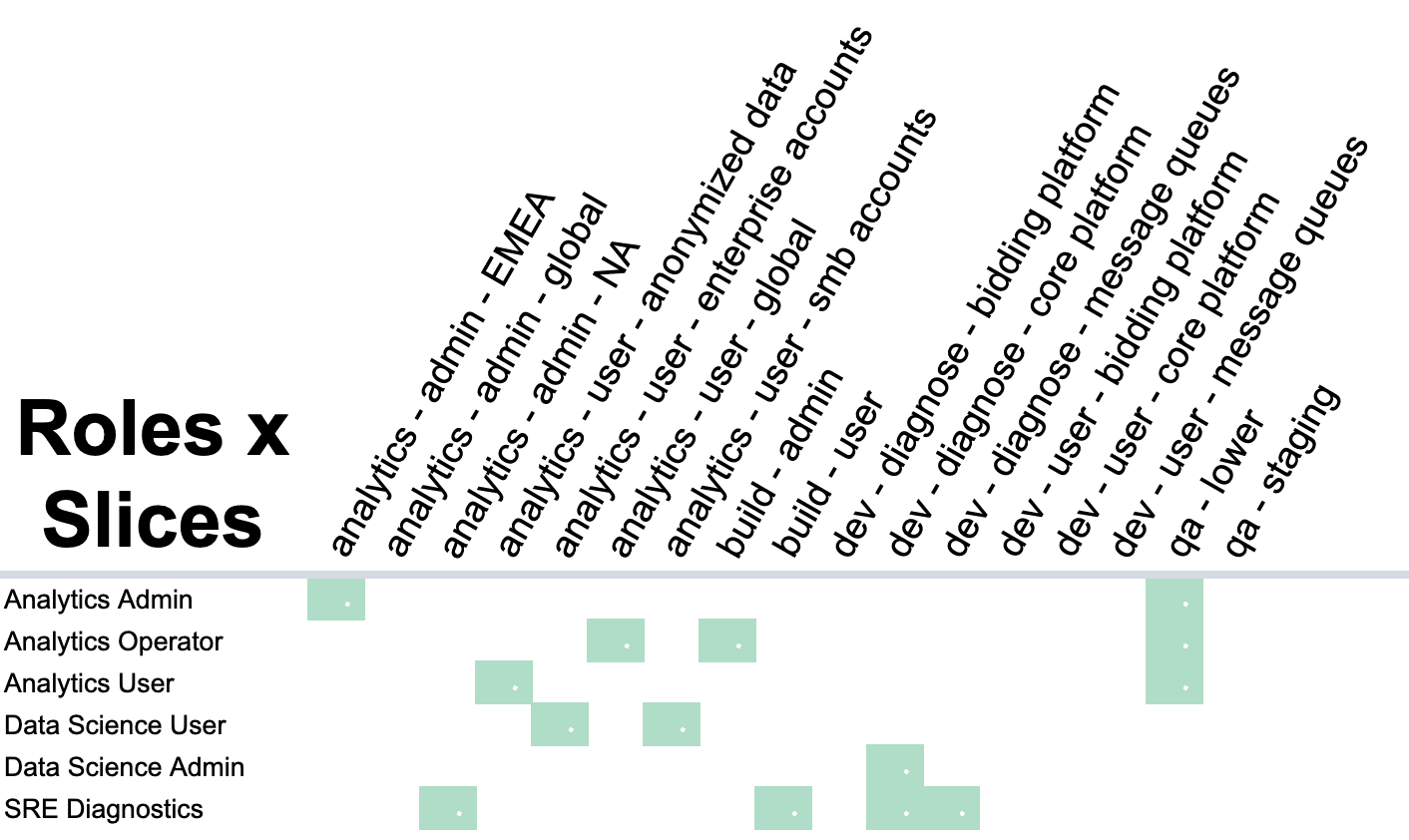 Roles Slices Image