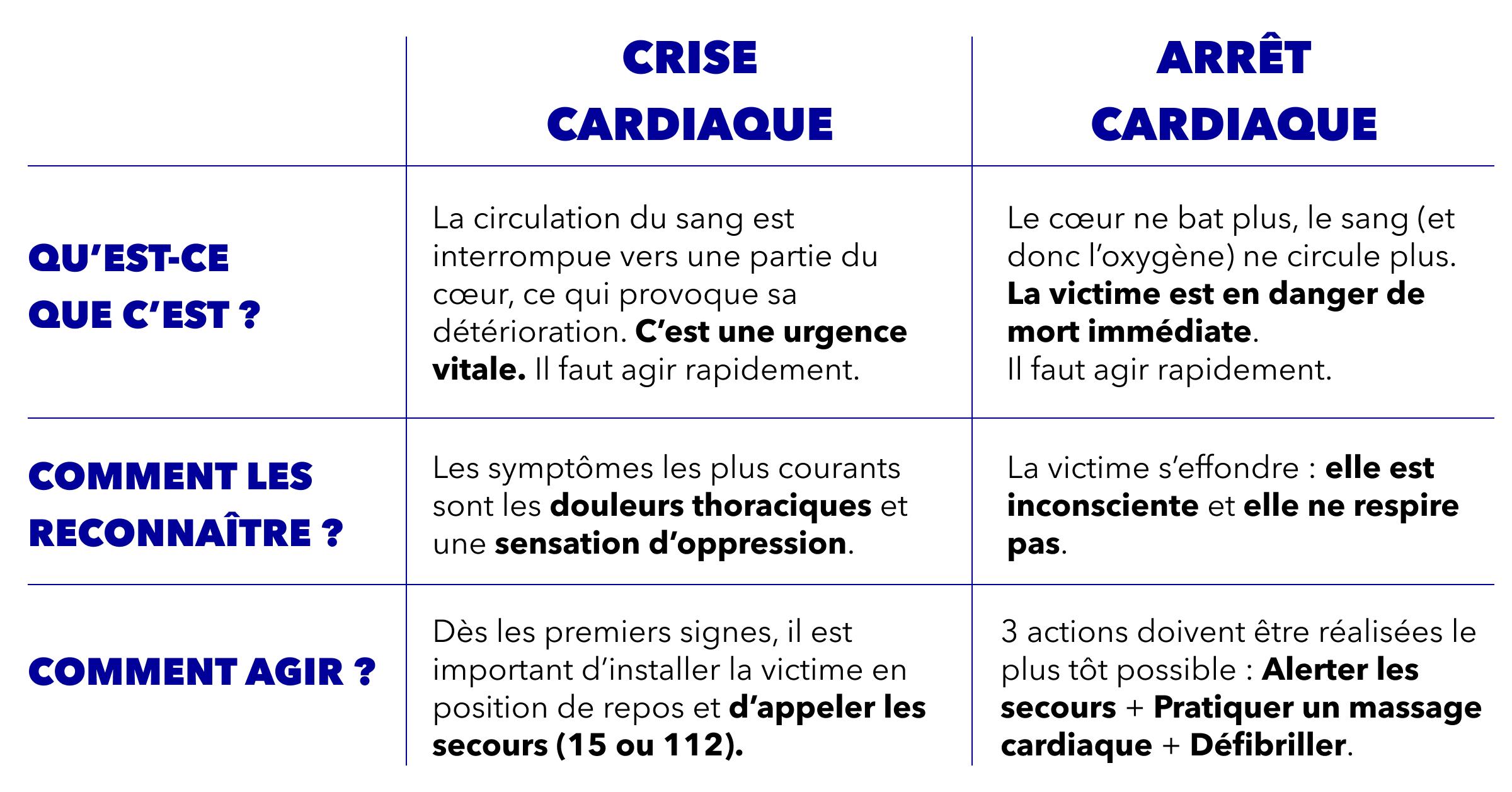 Résumé des différences crise et arrêt cardiaque