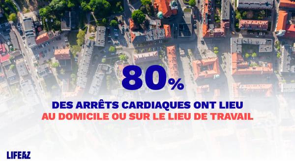 80% des arrêts cardiaques ont lieu au domicile ou sur le lieu de travail