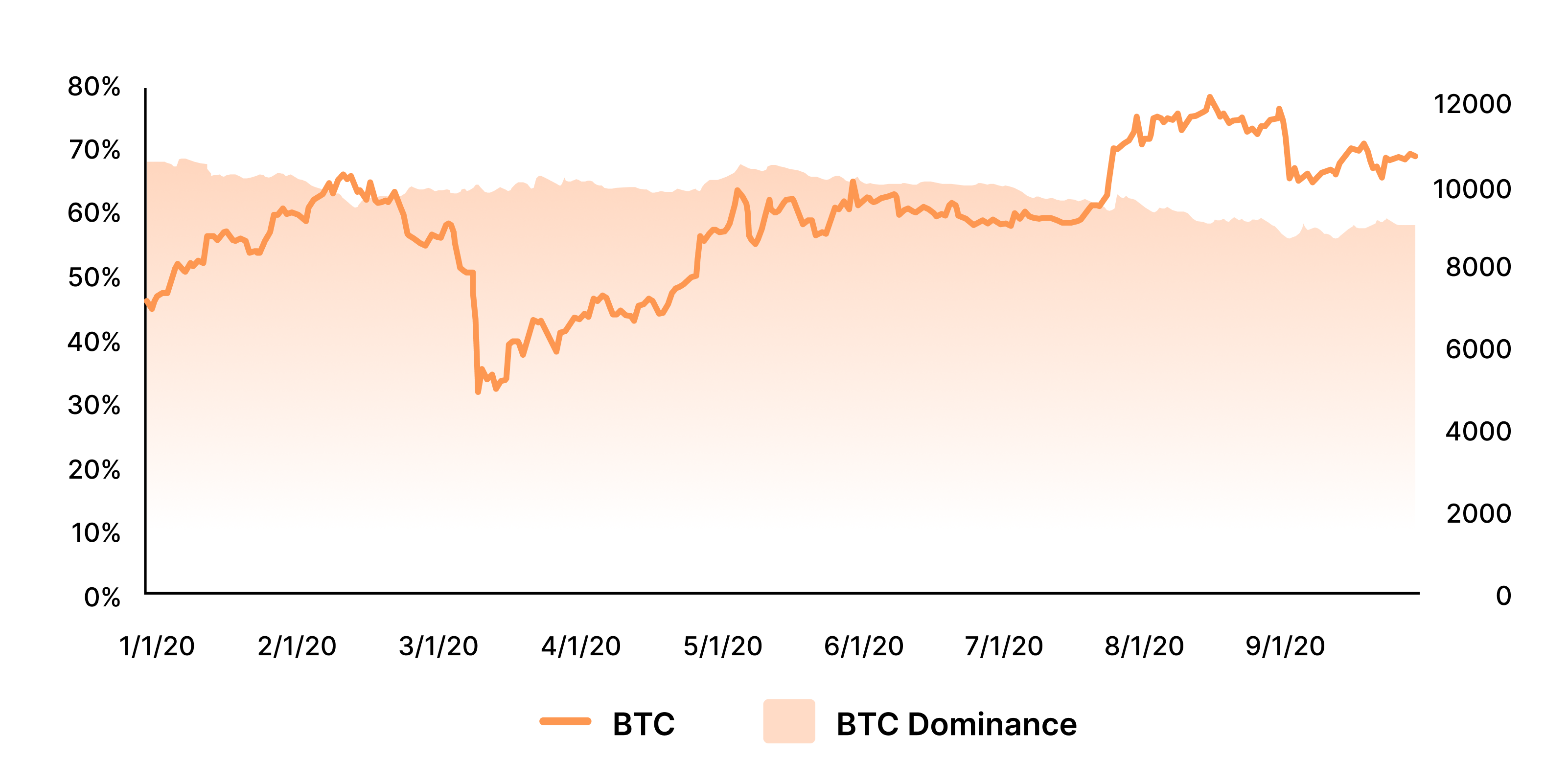 bitcoin price and dominance