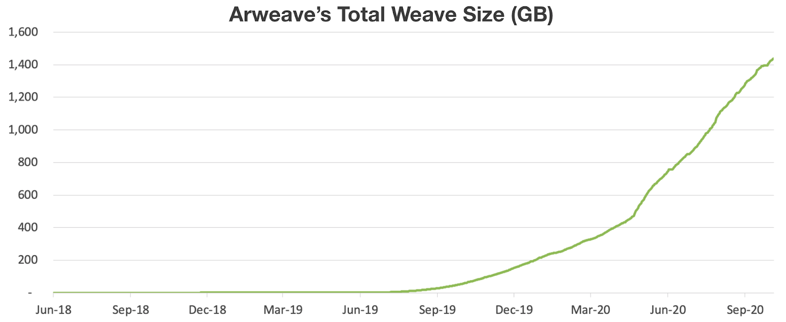 arweave's total weave size (GB)