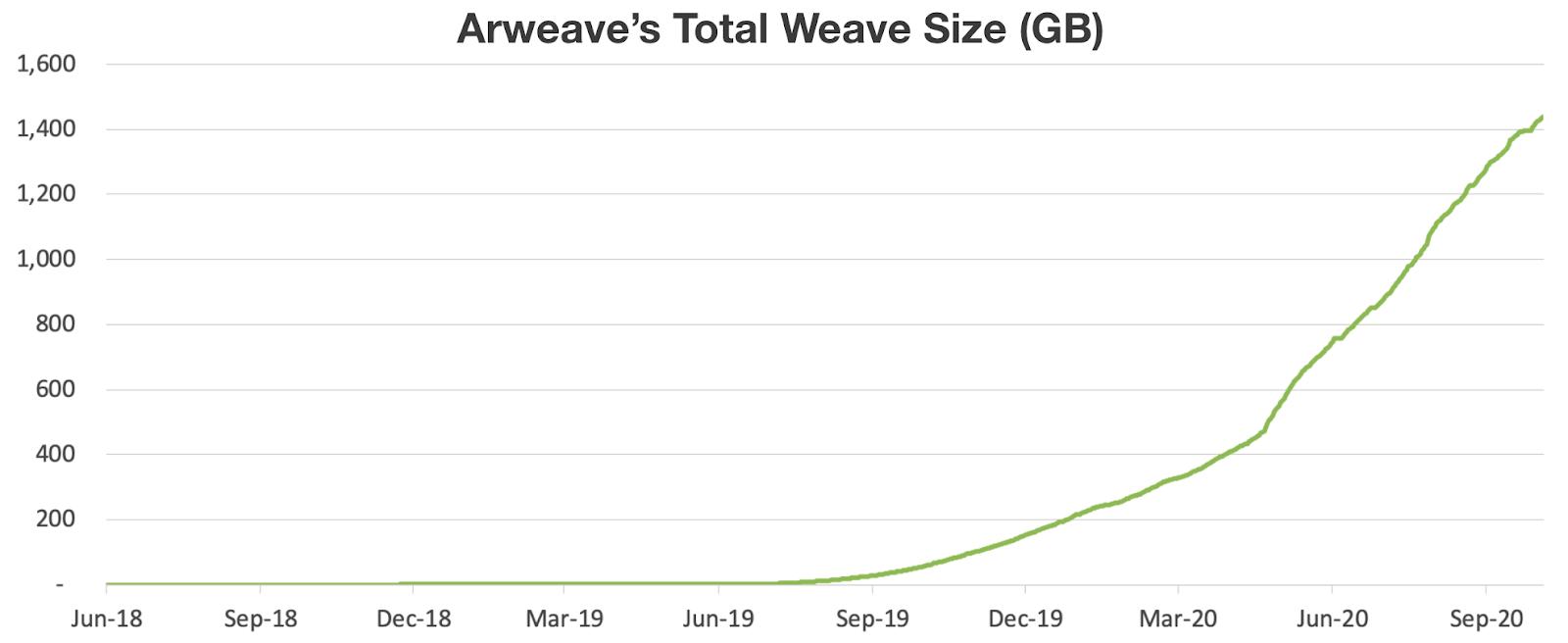 arweaveの合計織りサイズ(GB)