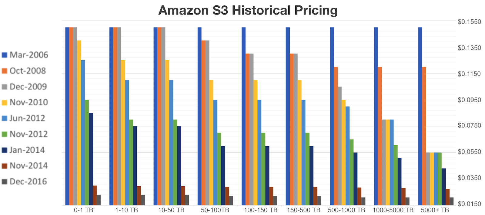 amazon s3 historical pricing