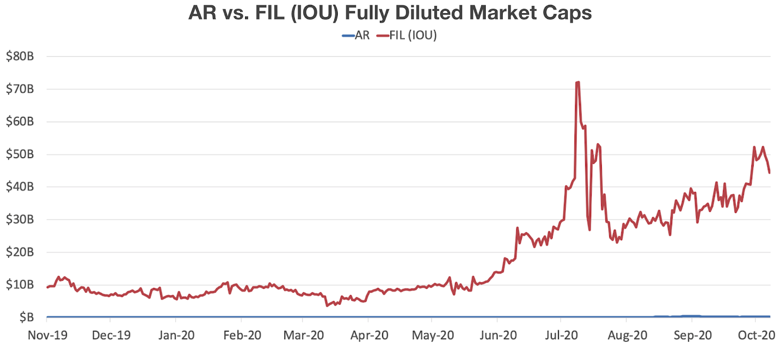 ar vs. fil (IU) fully diluted market caps