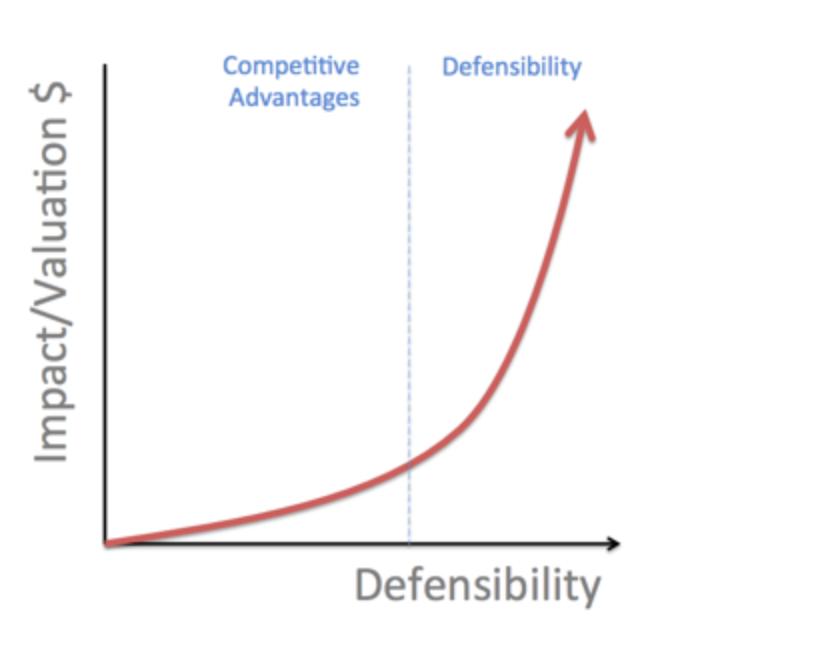 defensibility defi