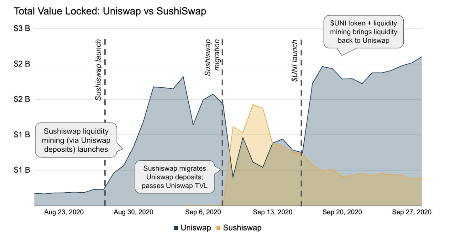 uni vs sushi tvl