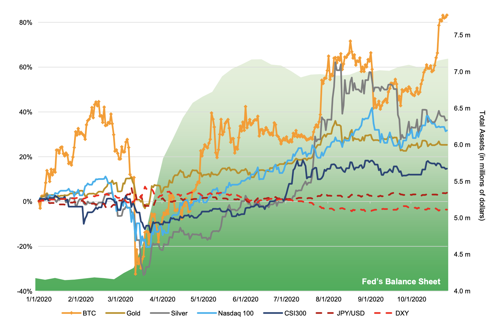 Bitcoin Performance versus Traditional Assets & Indices
