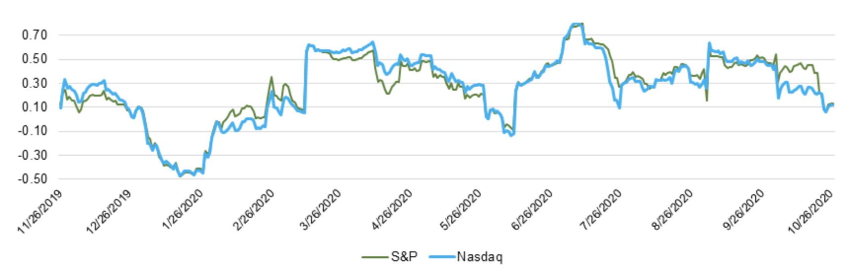 Bitcoin Correlation with US Equities