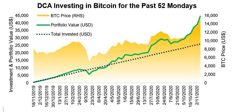 dca bitcoin