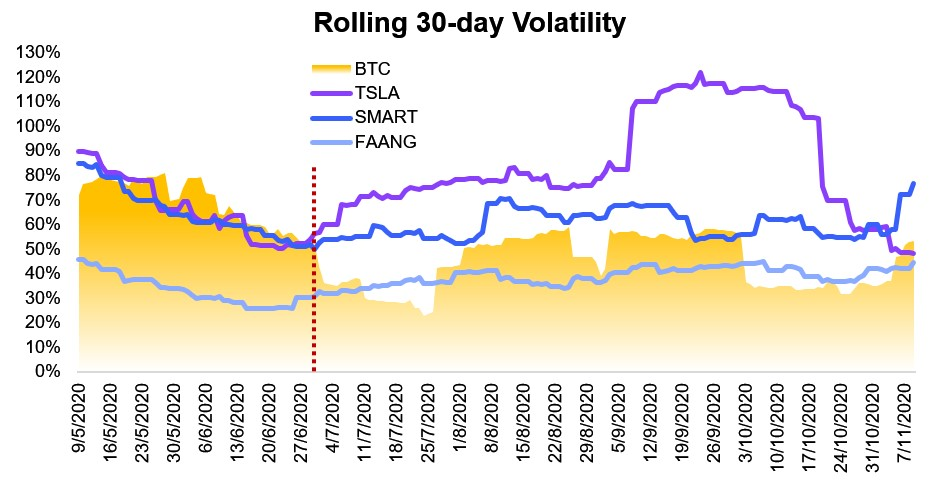 rolling 30-day volatility