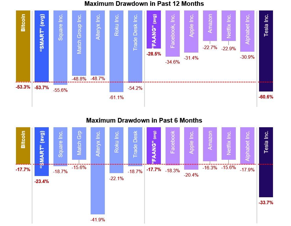 maximum drawdowns