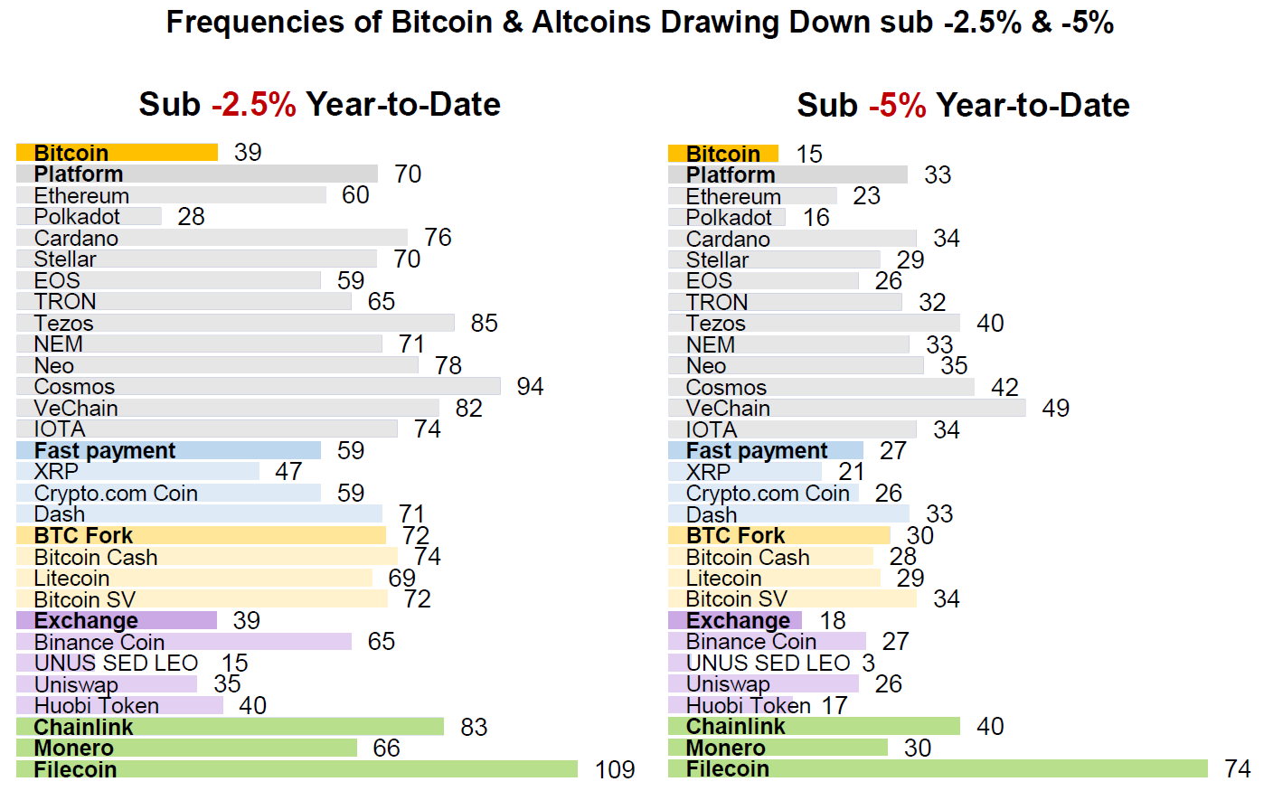 Frequencies of Bitcoin & Altcoins Drawing Down Sub -2.5% & -5%