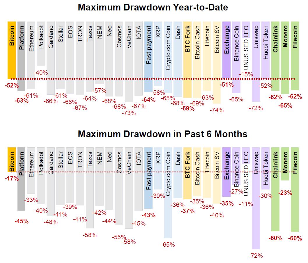 6-month max drawdown