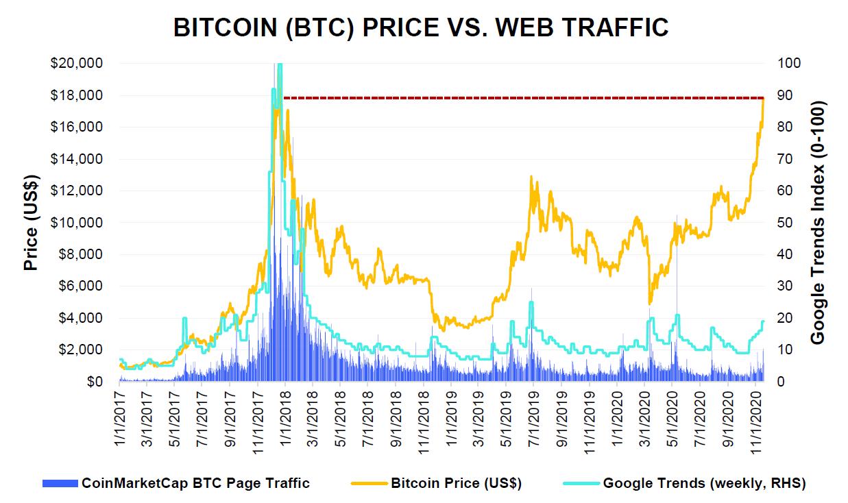 btc price vs web traffic