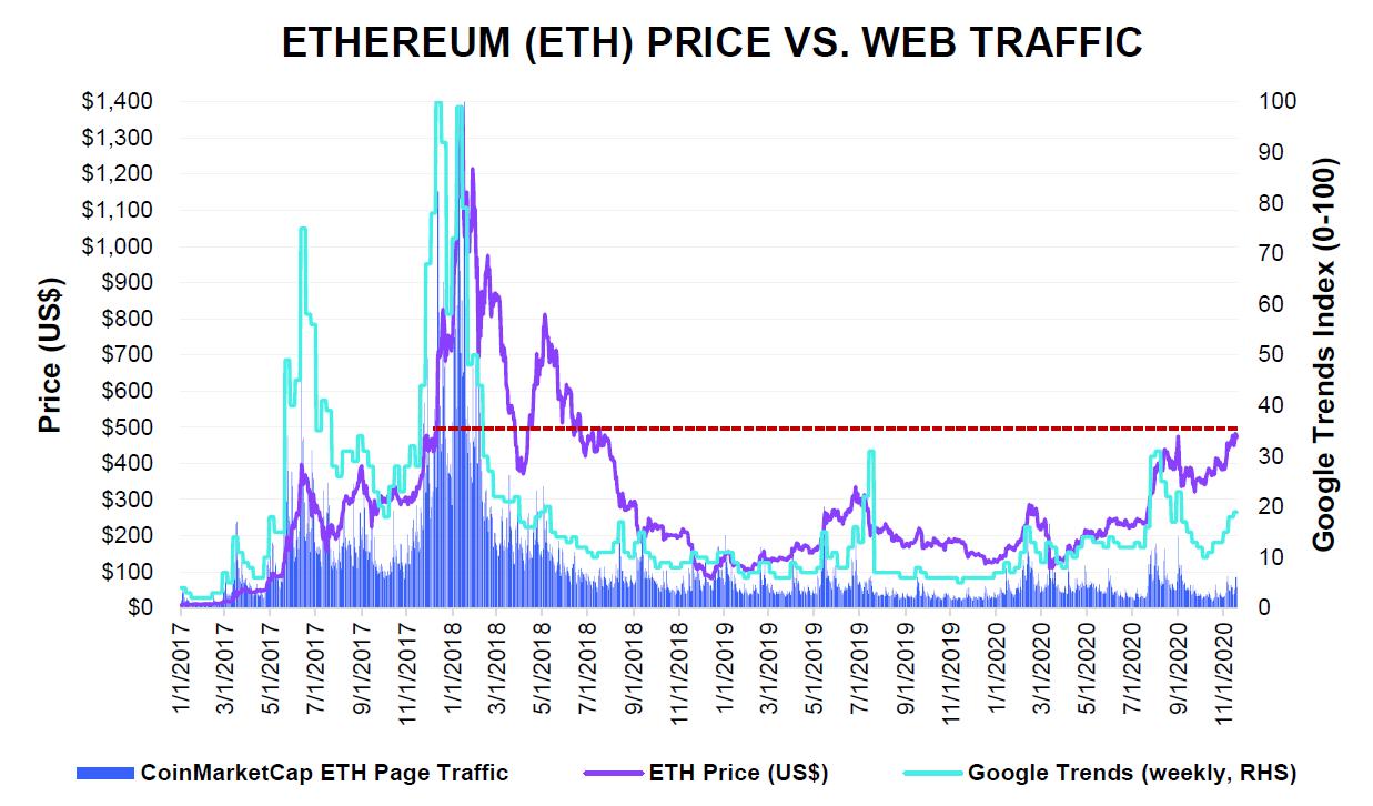 eth price vs web traffic