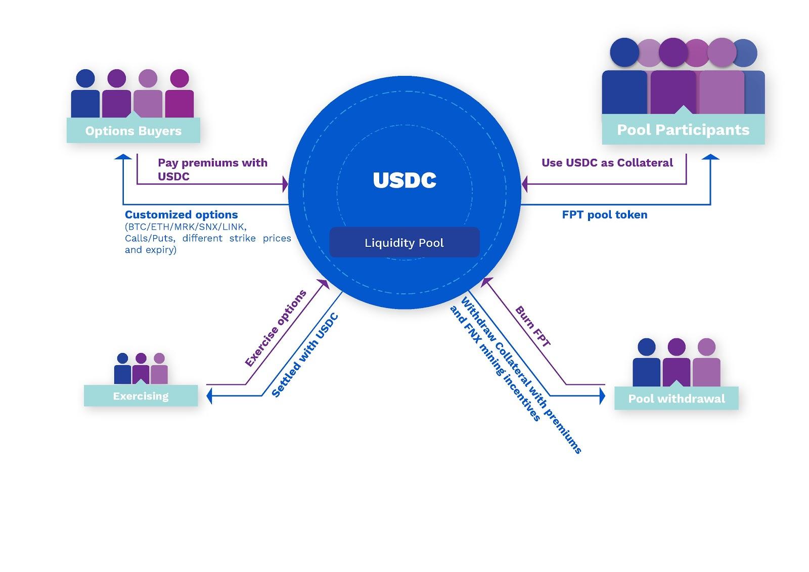 usdc liquidity pool