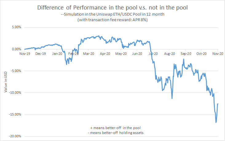 pool performance