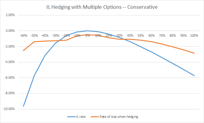 IL hedging conservative