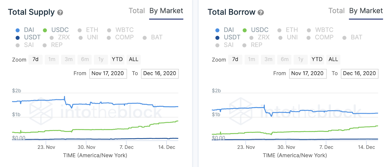 total supply/borrow