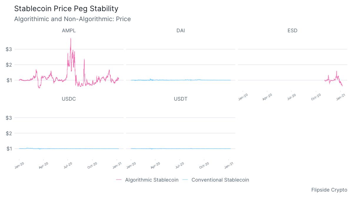 stablecoinstability
