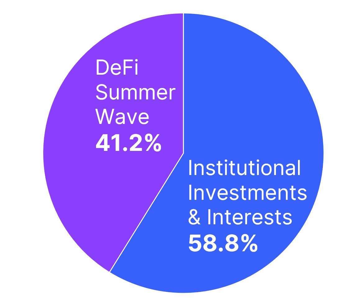 defi/institutions