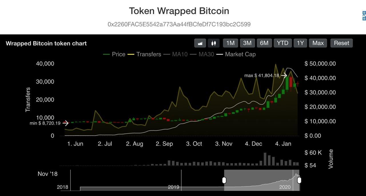 tokenwrappedbitcoin