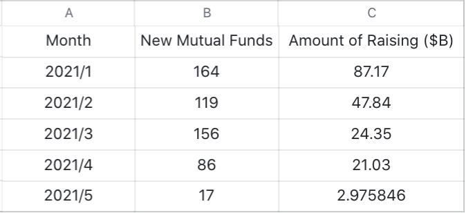 fundsraised