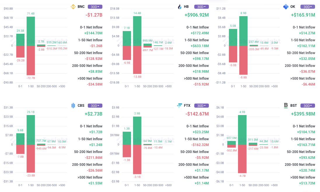 Funds flow in the Ethereum market of major exchanges in the past 30 days, source: tokeninsight.com