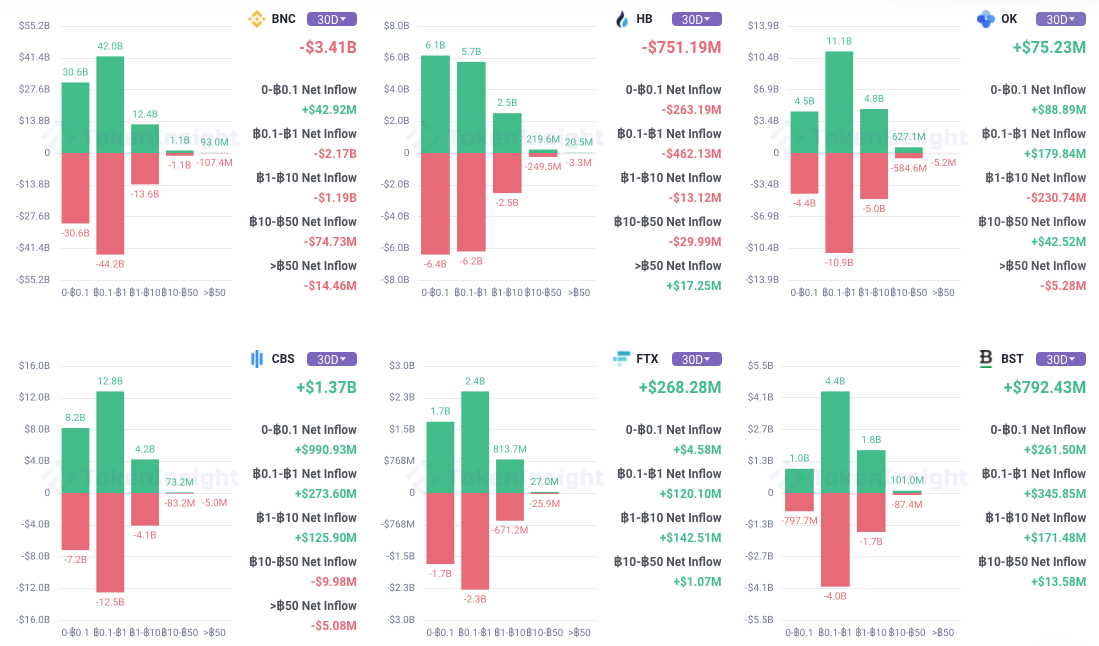 Funds flow in the Bitcoin market of major exchanges in the past 30 days, source: tokeninsight.com