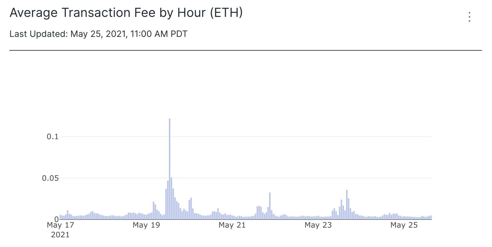 transactionfeebyhour