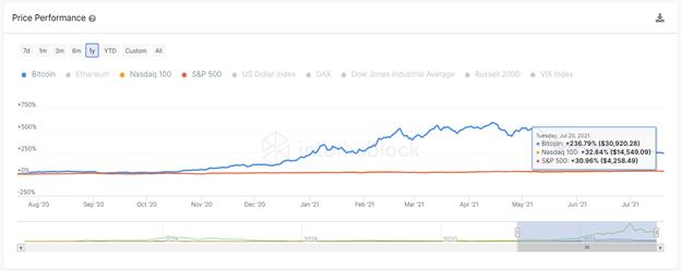 priceperformance