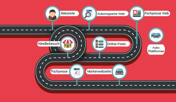 Studie zu den häufigsten Informationsquellen für Autokäufer