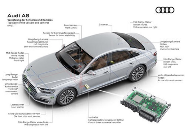 Figure 1: Sensors and zFAS of the new Audi A8 (Source: Audi AG)