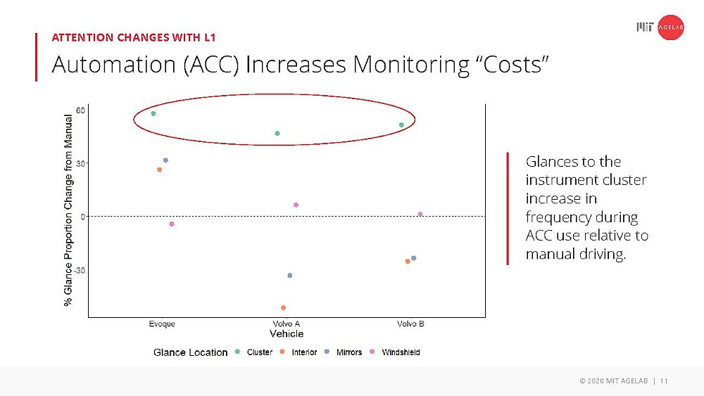 Attention changes with L1: ACC increase monitoring