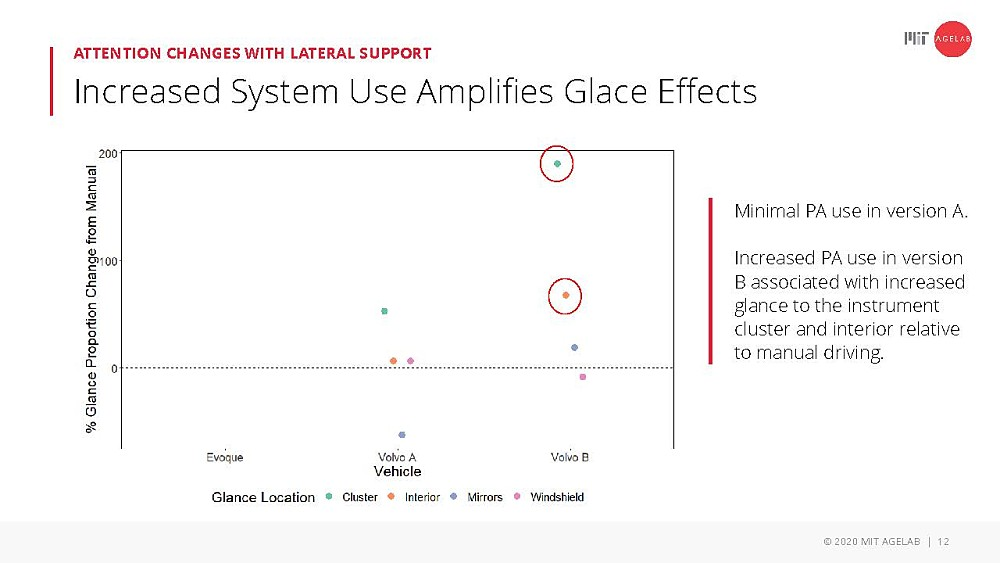 Attention changes with lateral support: increased system use amplifies glace effects