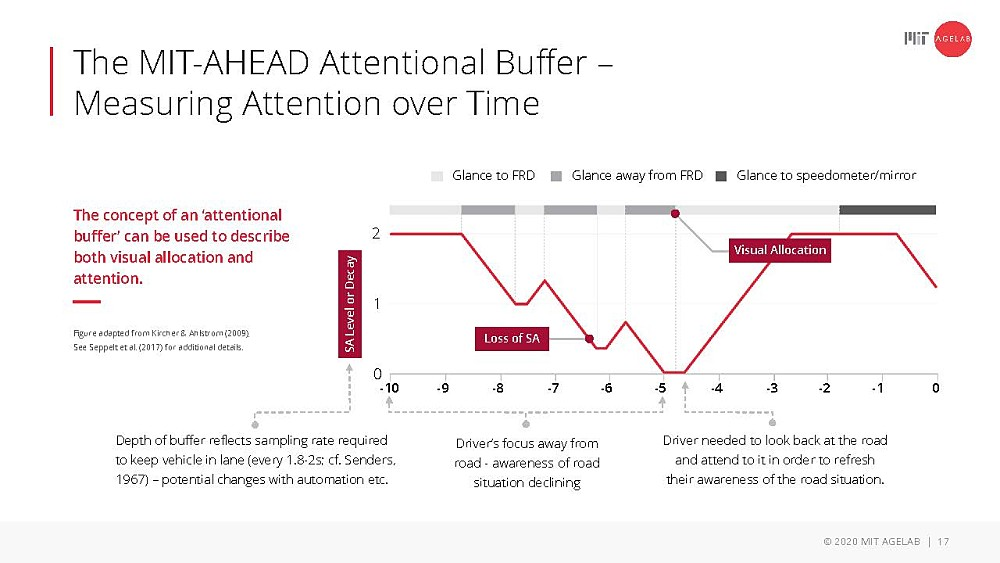 The MIT-AHEAD Attentional Buffer - measuring attention over time