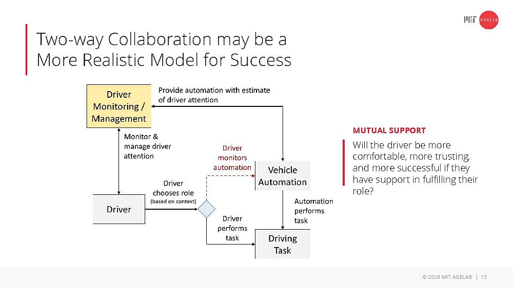 Two-way collaboration may be a more realistic model for success