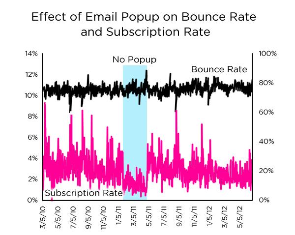 Dan Zarrella popup bounce rate