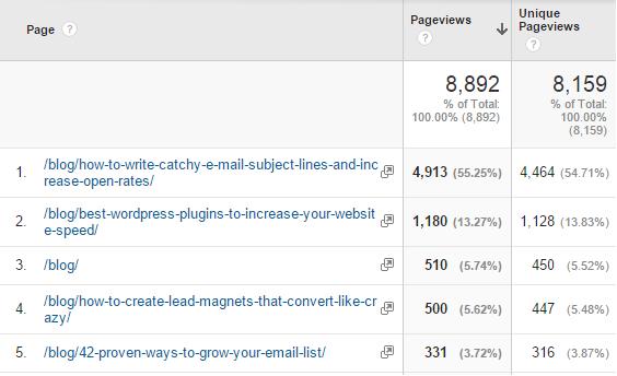 google analytics top posts