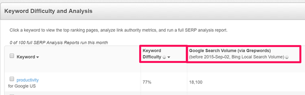 Keyword Difficulty and Analysis