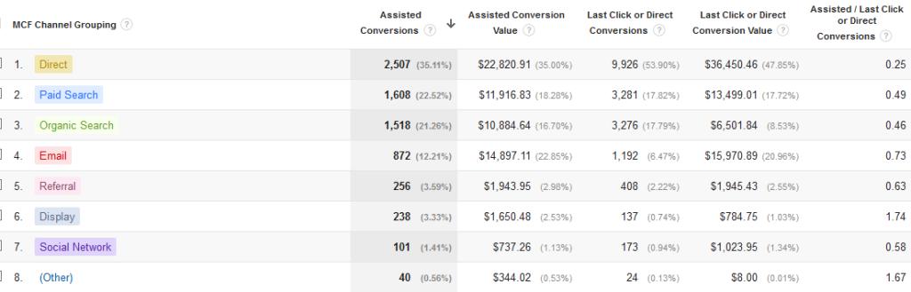 Email marketing vs Social media direct conversions